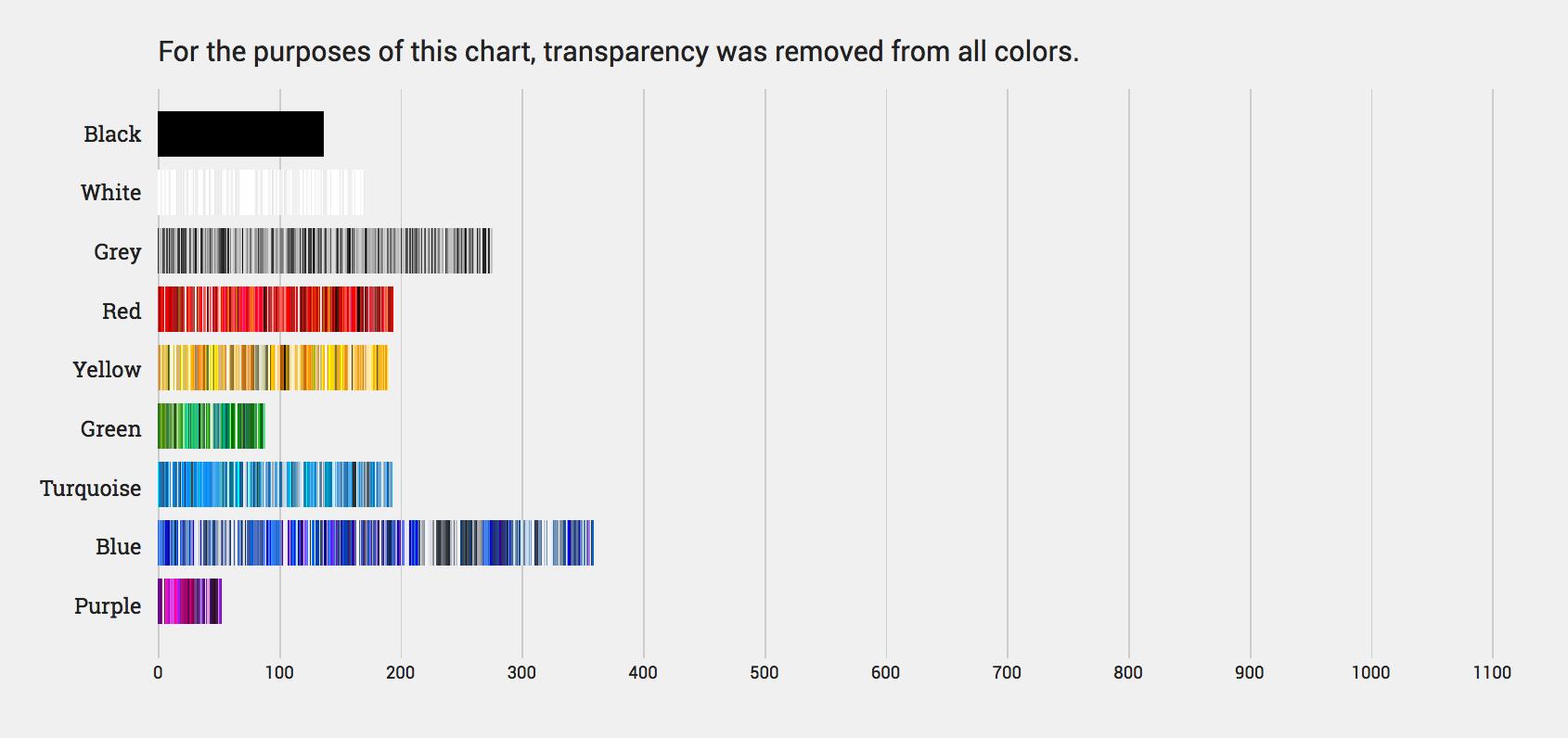 Самый популярный цвет в веб дизайне