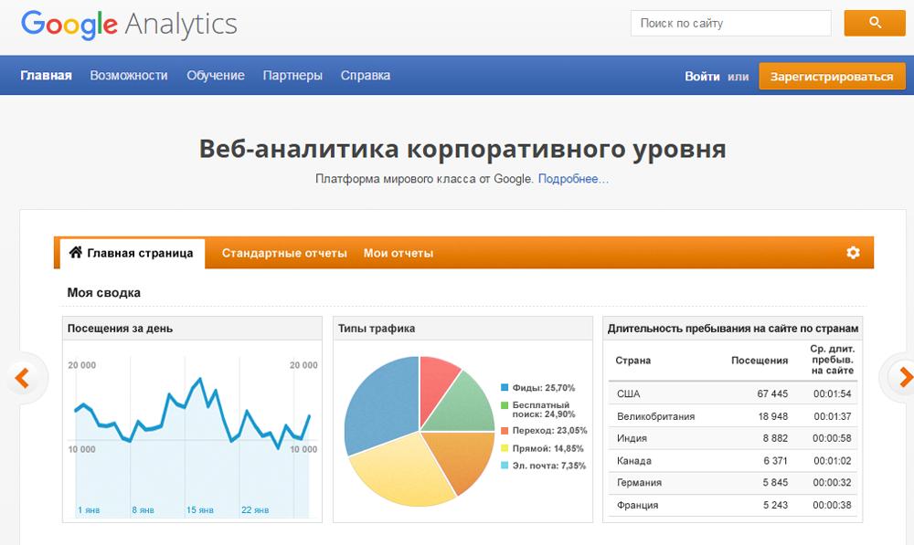Сервисы проверки посещаемости сайта онлайн