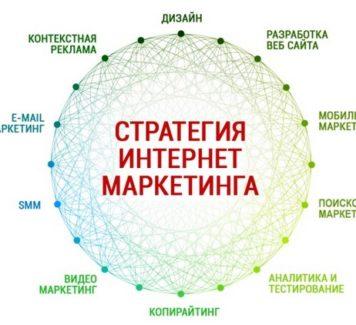 Как разработать стратегию интернет-маркетинга?