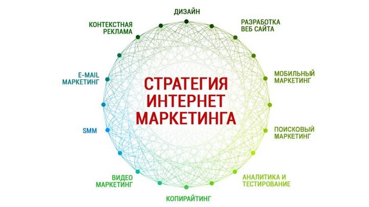 стратегия интернет-маркетинга